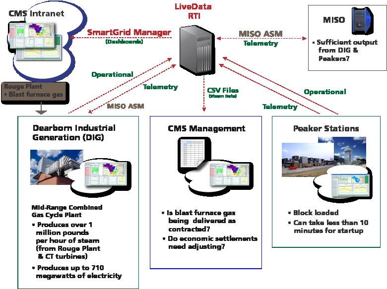 CMS diagram web3